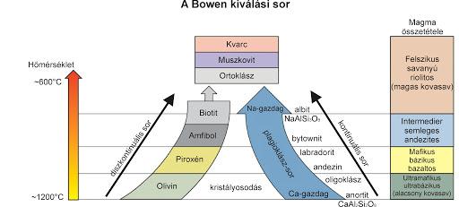 Bowen kristály diagram