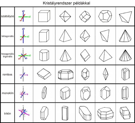 kristályrendszer1